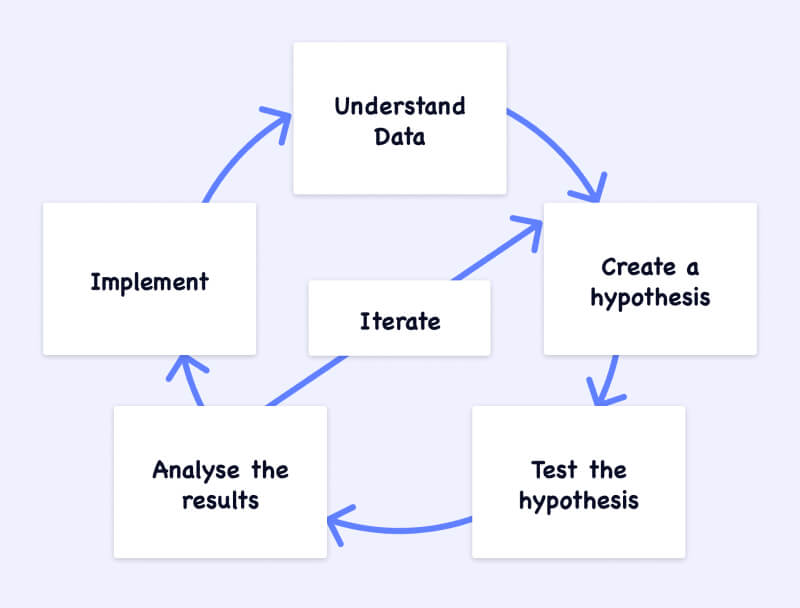 The experimentation cycle process