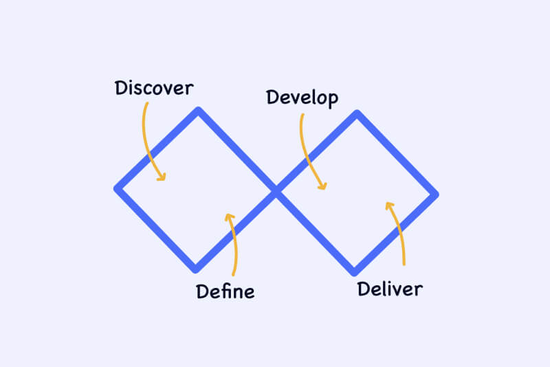 double diamond design process