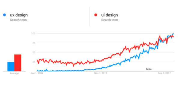 A line chart showing the increasing popularity of the search terms 'UX design' & 'UI design' over the last 15 years
